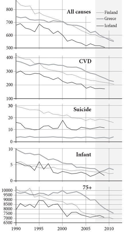 <em>Mortality for all causes, for cardiovascular disease (C.V.D.), suicide, infant mortality, and mortality for the elderly (ages 75 and over) in Finland, Greece, and Iceland, 1990 - 2011. The shaded area corresponds to the period of the Great Recession.</em> Age-adjusted rates per 100,000 population, except infant mortality, per 1000 live births. Source: WHO-Europe, <a href=