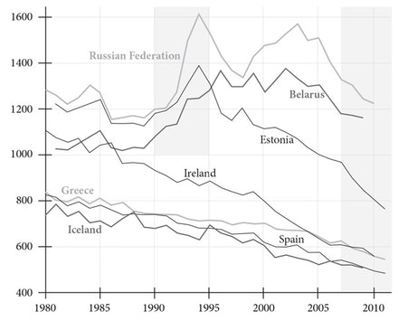 <em>All-cause mortality in seven European countries. Shaded areas correspond to the U.S.S.R. transition to a market economy in the early 1990s, and the Great Recession in recent years. </em>Age-adjusted rates per 100,000 population, from WHO-Europe (<a href=