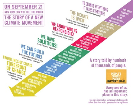 The People's Climate March was conceived as a living work of art, with a narrative structure developed by People's Climate Arts and People's Climate March SupportTeam. Diagram by Gan Golan.