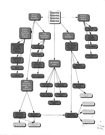 GIORNO FLOW CHART, 1995.