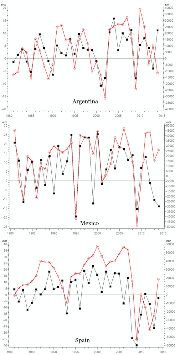 <strong>Figure 2.</strong> Annual changes of CO2 emissions (million tonnes, black squares, left scale) and GDP (million US 2010 dollars, circles, right square) for Argentina, Mexico, and Spain, 1981 – 2014.
