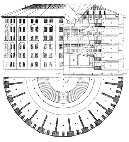Plan of the Panopticon by Jeremy Bentham, drawn by Willey Reveley in 1791.