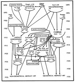 Alfred H. Barr Jr.'s Diagram from the Museum of Modern Art exhibition Cubism and Modern Art, 1936.